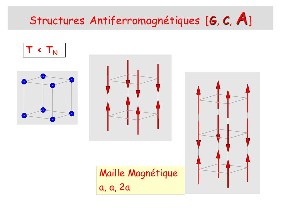Structures Antiferromagnétiques [G, C, A]